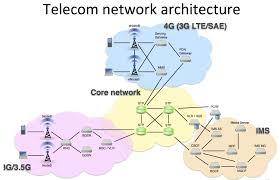 DEP30083 TELECOMMUNICATION NETWORK SESI 1
